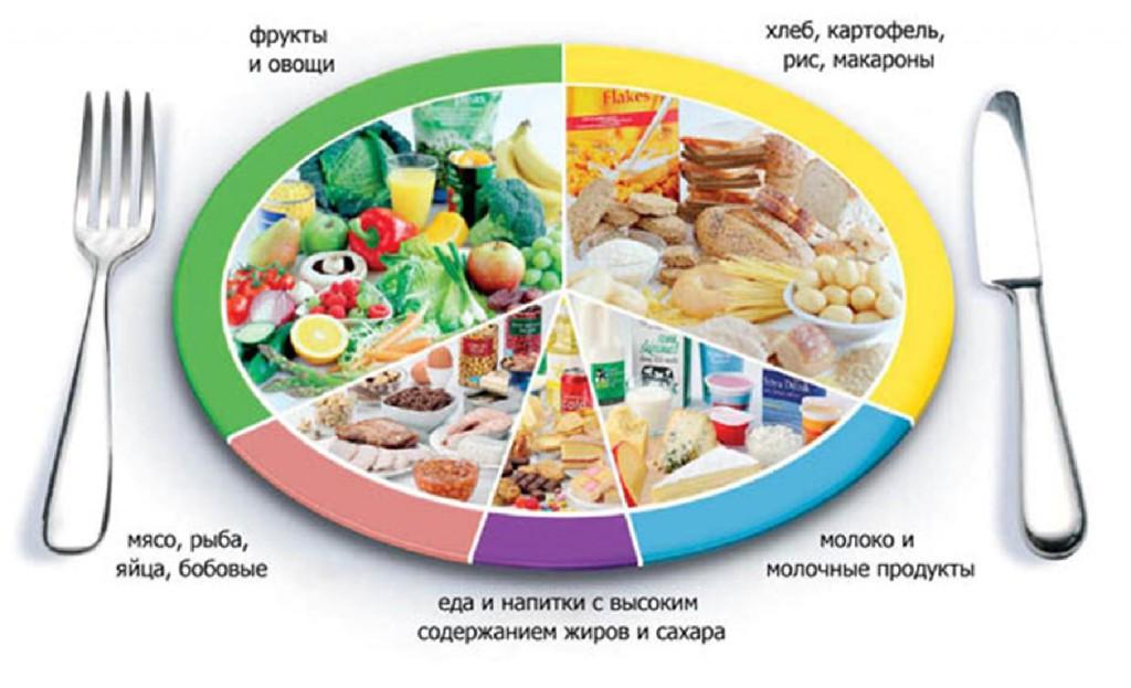 Догмы правильного питания