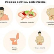 disbakterioz kishechnika simptomy lechenie u vzroslyh